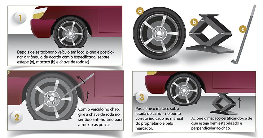 Como trocar pneu: 3 primeiros passos (Ilustração Fabiano Azevedo   AutoPapo)