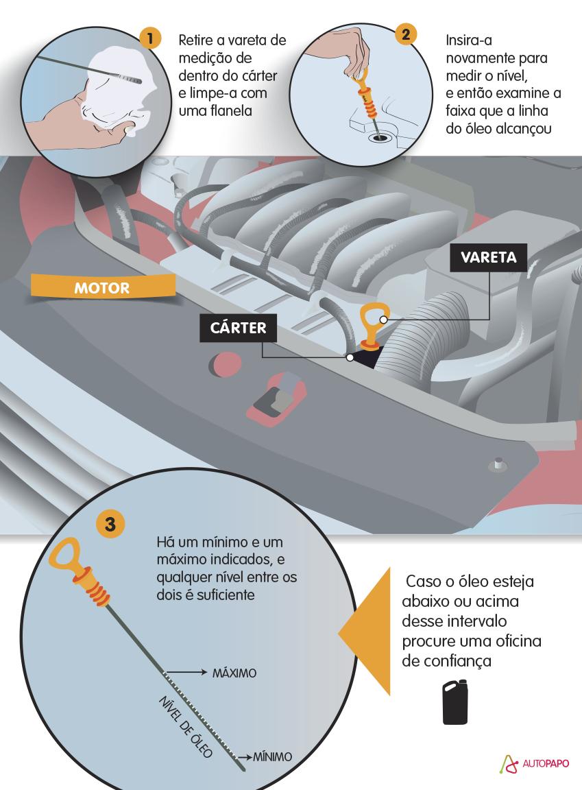 Todo condutor deveria checar certos itens de manutenção para fazer uma viagem de carro. Saiba quais são eles e os objetos imprescindíveis na estrada.