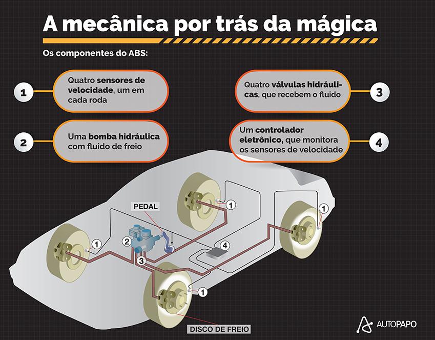 como funciona o freio abs componentes mecanicos que fazem parte do sistema de freio abs