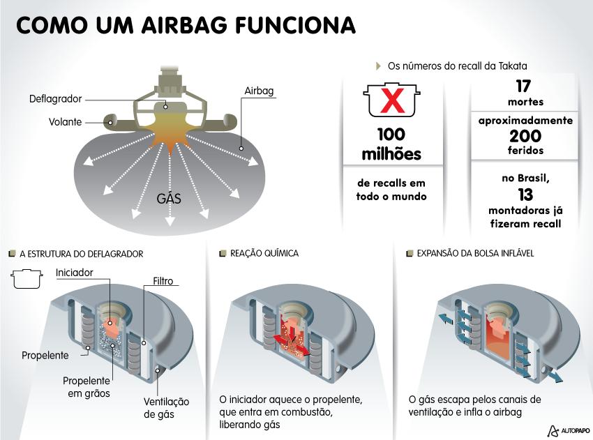 como um airbag funciona recall takata airbag