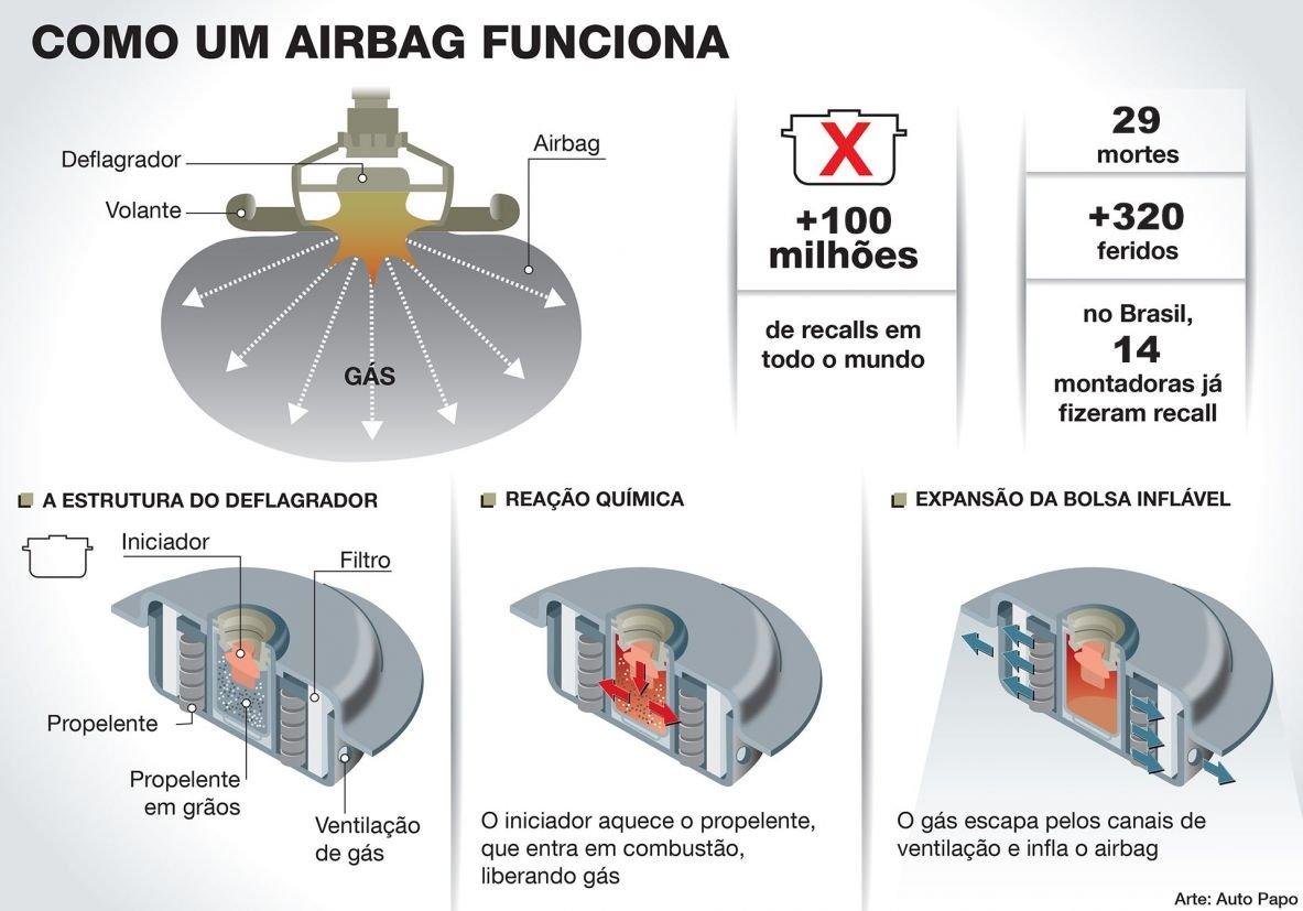 Com 29 mortes no mundo incluindo uma no Brasil em 2020, os airbags da Takata explodem como granadas e equipam milhões de carros nacionais.