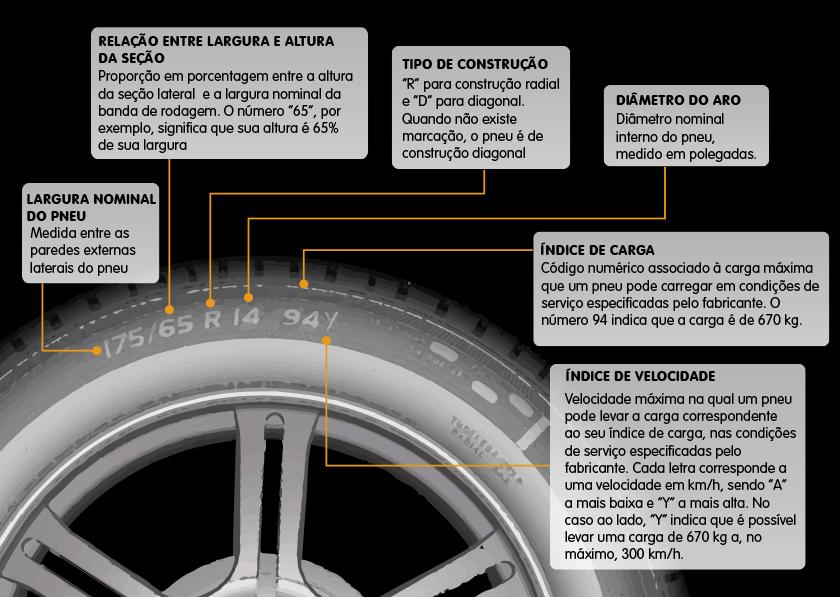 O código numérico DOT do pneu, usado em todos os pneus do mundo e no Brasil, mudou - saiba interpretar o novo formato para escolher o pneu certo.