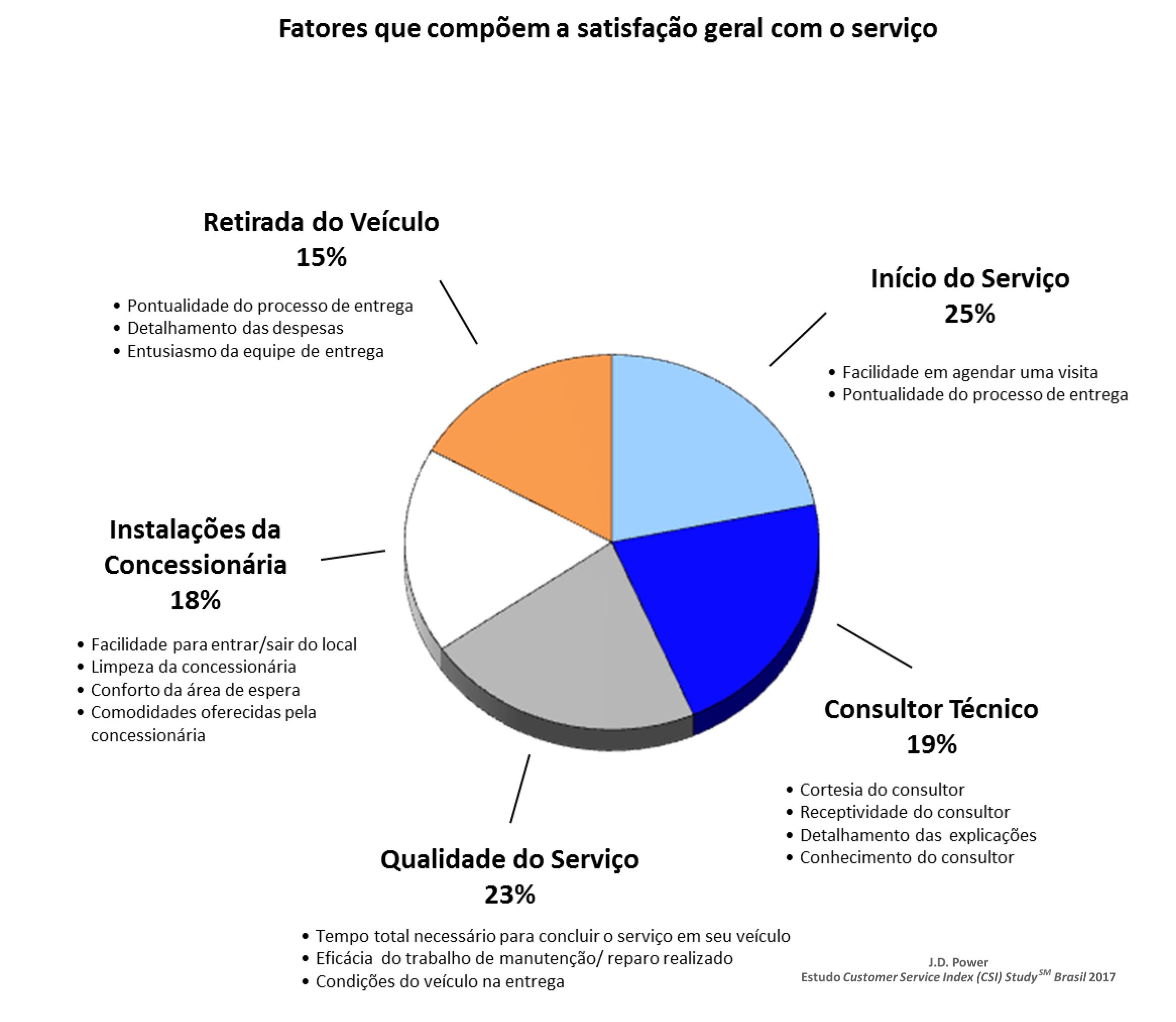 Fatores analisados no Customer Service Index Study de 2017; Hyundai-CAOA foi a campeã de satisfação no pós-venda