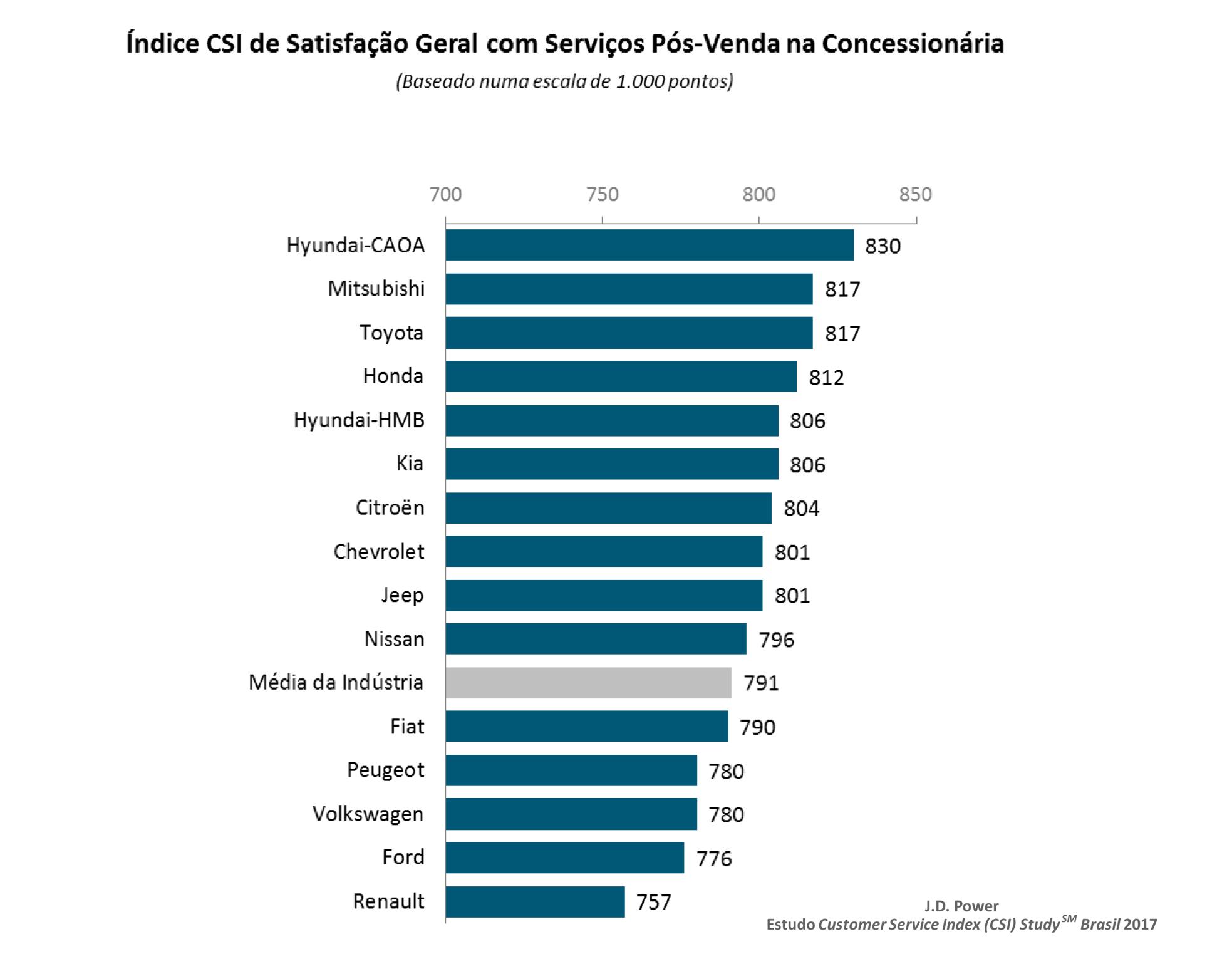 Ranking das montadoras da pesquisa de satisfação Customer Service Index Study de 2017 (Reprodução/J.D. Power)