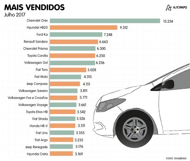 Veículos mais vendidos de julho