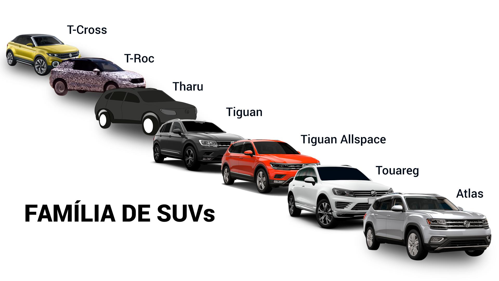 Família de SUVs da VW, que inclui o Tharu
