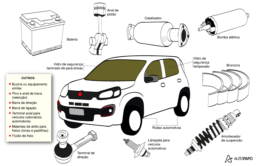 peças automotivas certificadas pelo Inmetro