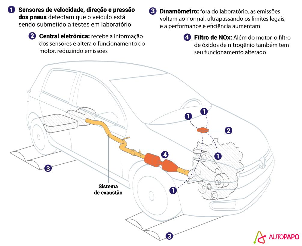 Volkswagen Dieselgate software que frauda emissões de poluentes em motores a diesel.
