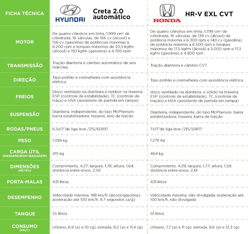 HR-V e Creta: quem levou a melhor no comparativo?