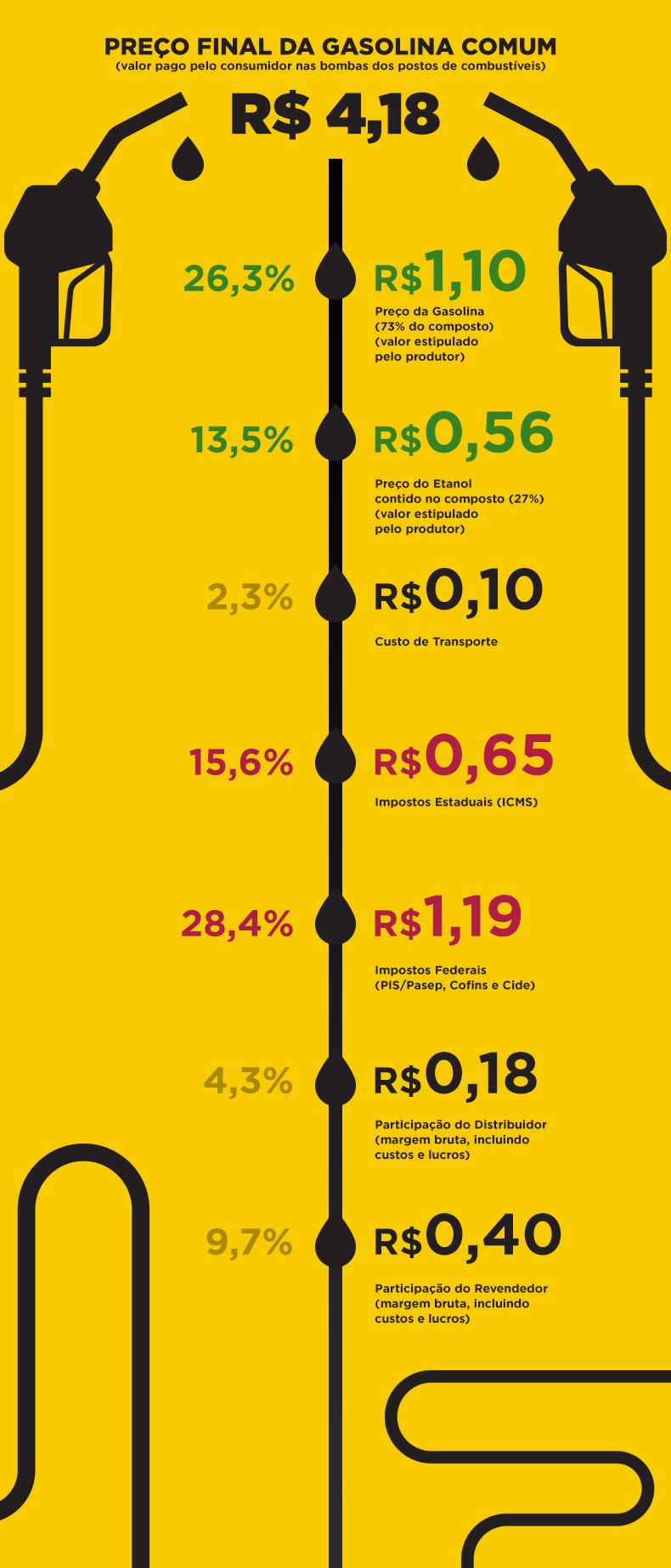 ANP agora descreve o que você paga quando abastece o seu carro. Era se esperar: 44% do preço da gasolina é composto por impostos. O valor supera o gasto com o composto de combustível (gasolina e etanol).