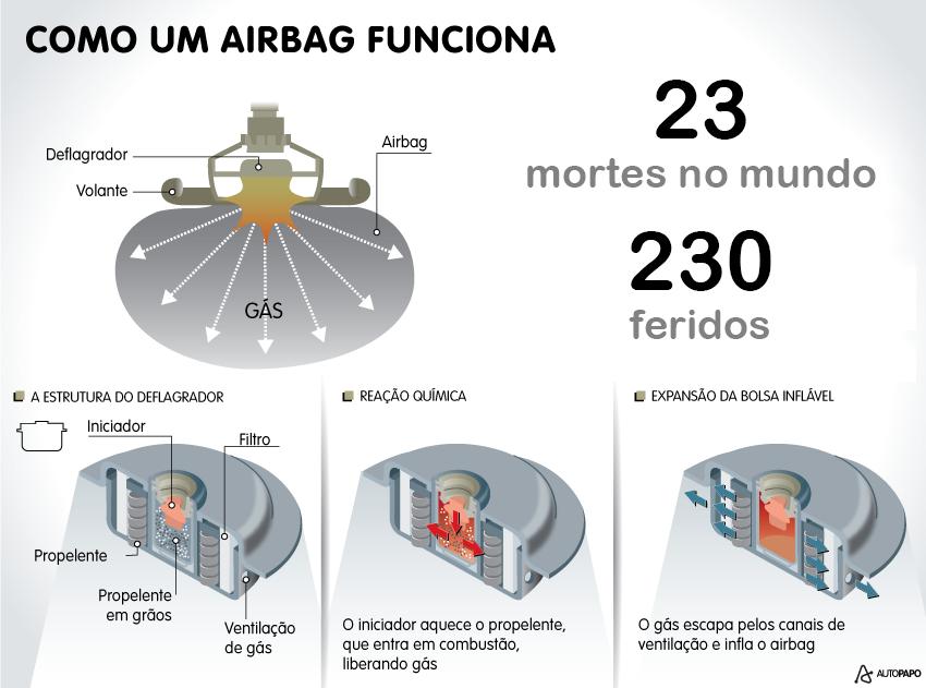 Airbag que explode faz primeira vítima no Brasil: maior caso de recall do mundo, da fornecedora Takata, já matou 23.