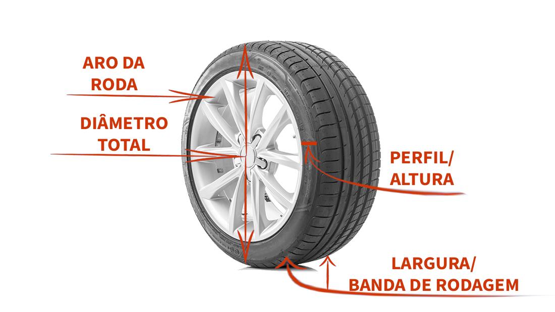 arte mostra o que é o diametro total de pneu e roda