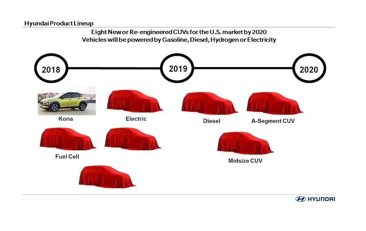 """Hyundai vai lançar um """"sub SUV"""" em breve. Com nome temporário de A-CUV, o crossover estreará no mercado americano abaixo do Creta entre 2019 e 2020."""