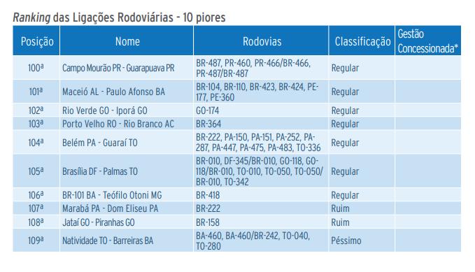 Estudo realizado pela CNT aponta os principais problemas das estradas brasileiras. Mais de 57% da malha rodoviária do país está em más condições.