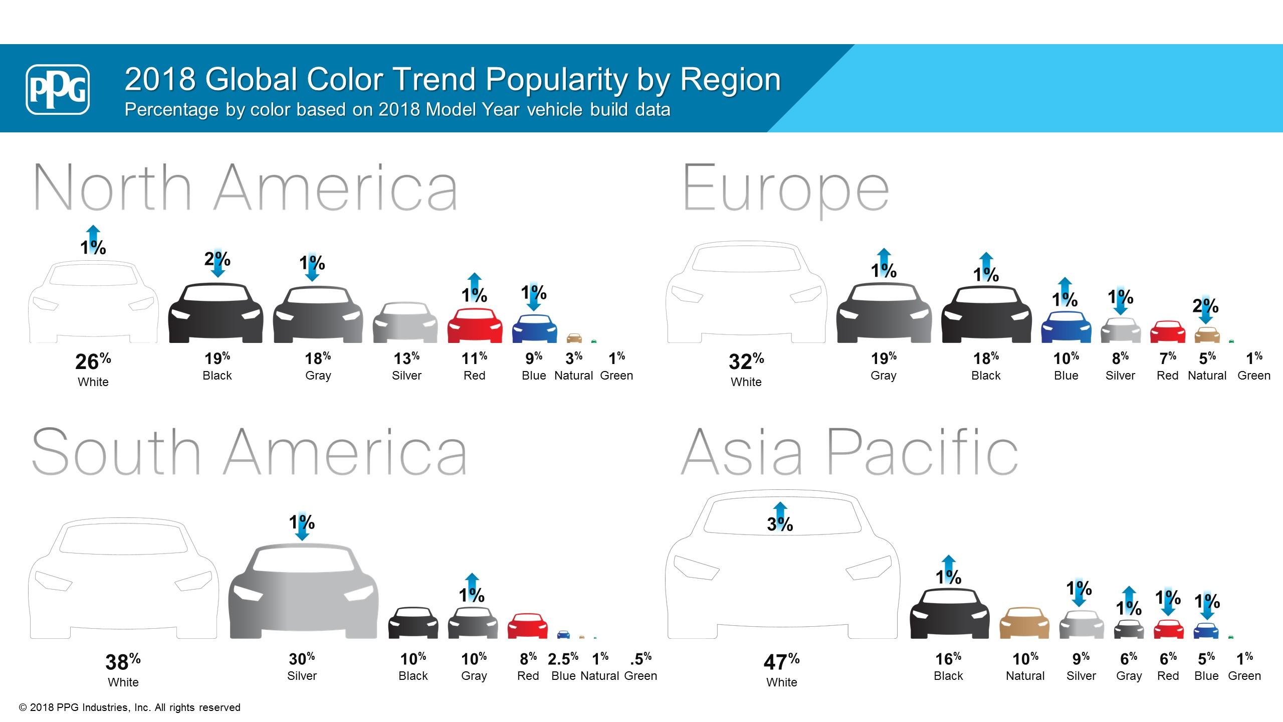 Levantamento mostrou que o branco é a preferida entre as cores de carro, com o prata em segundo apenas na América do Sul, e verde como a menos desejada.