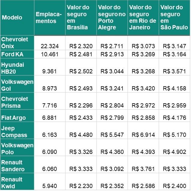 Empresa de comparação de seguros levantou o preço do seguro dos carros mais vendidos do Brasil em outubro. Serviço ficou 8% mais barato.
