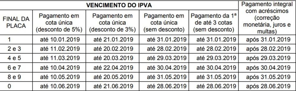 Vencimento e desconto de pagamento do IPVA do Mato Grosso | Sefaz