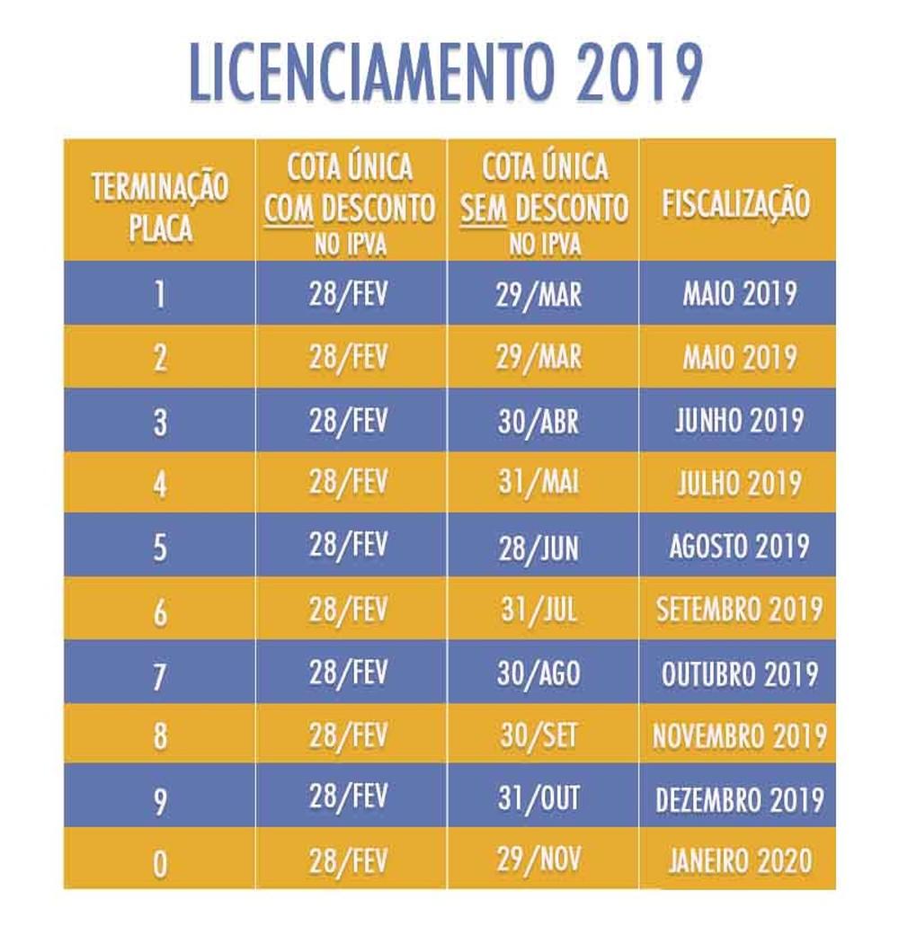 Calendário de pagamento do IPVA 2019 Sergipe | Detran