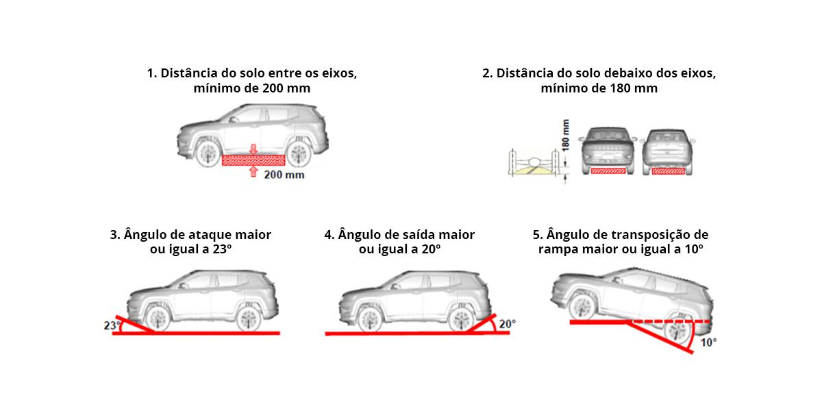 diagrama mosta como inmetro determina distancia do solo e angulos de ataque, saida e transposicao de rampa para definir o que e suv