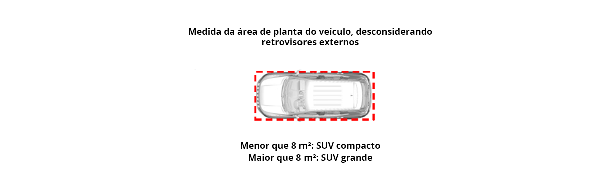 diagrama mostra area da planta do veiculo para determinar se um suv e compacto ou grande de acordo com o inmetro
