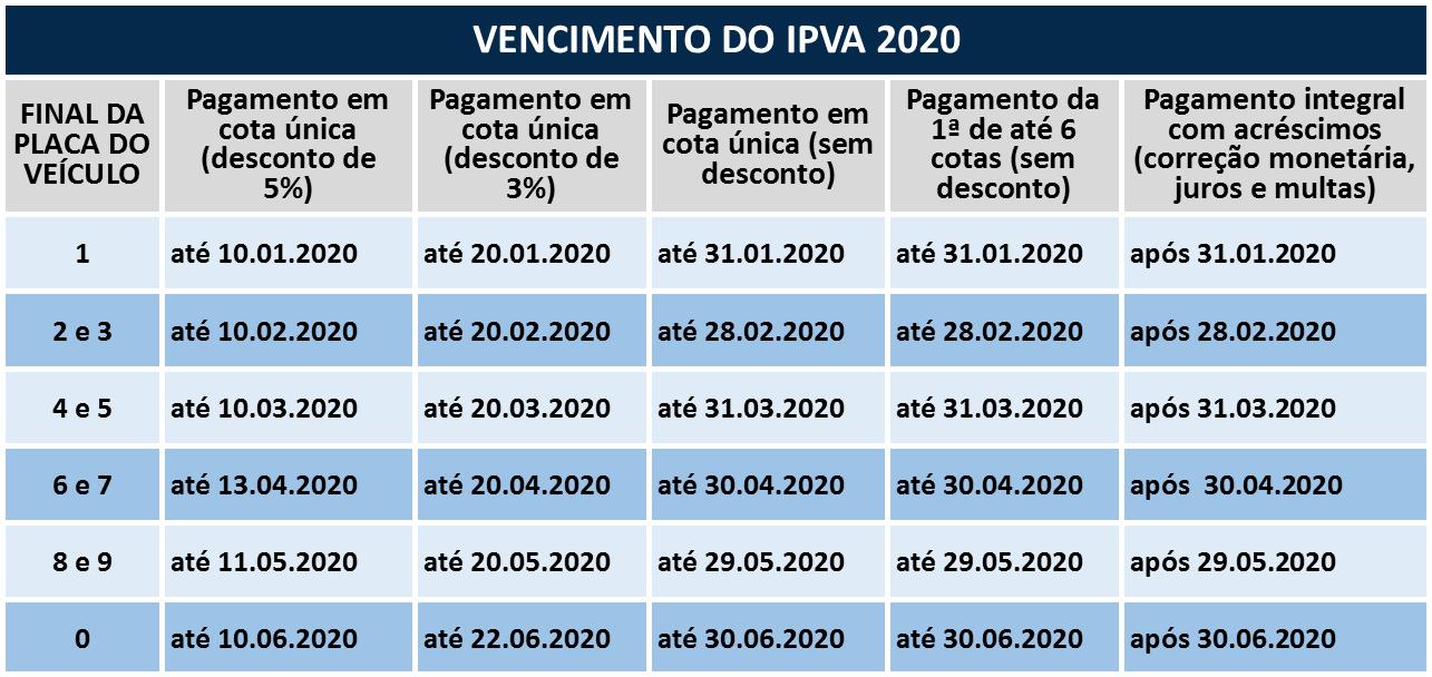 tabela ipva 2020 mt