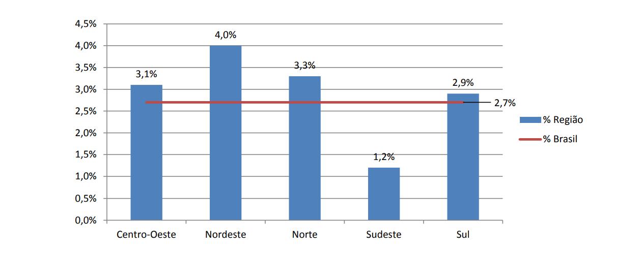 grafico fiscalizacao de combustiveis regioes mais adulteracao de quantidade