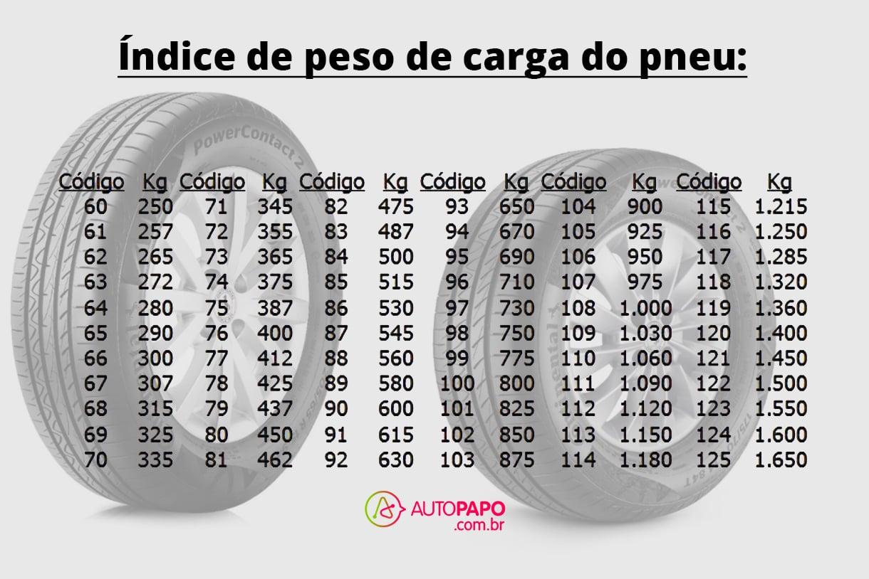 tabela indice de peso de carga do pneu montagem autopapo andre almeida