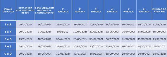 calendario de pagamento ipva 2021 alagoas