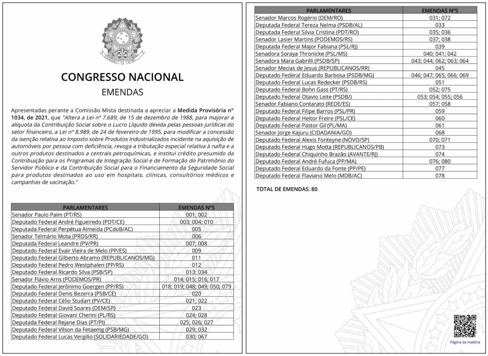 emendas protocoladas no congresso nacional contra o teto da isencao de ipi para pcd