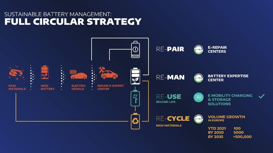 apresentacao stellantis reciclagem de baterias