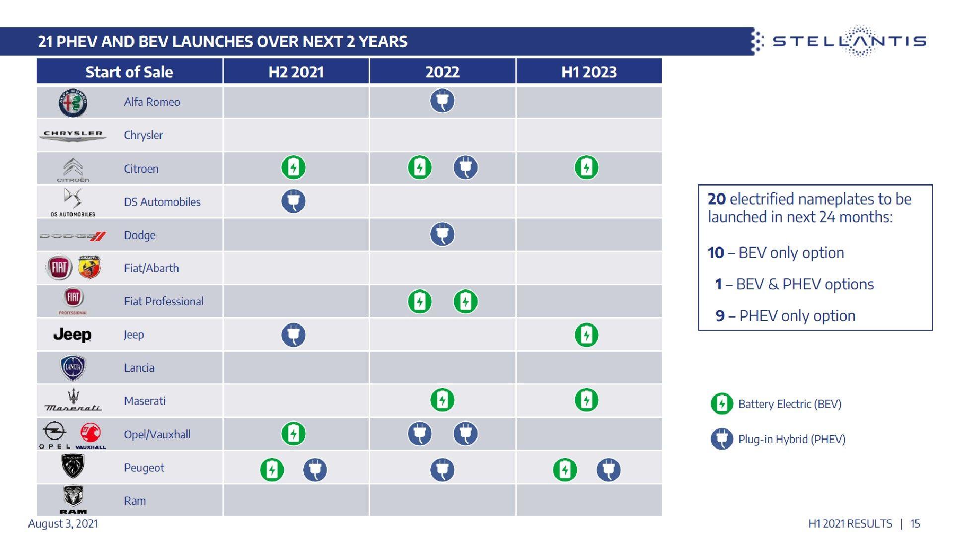 Apresentação da Stellantis para híbridos e elétricos até 2023