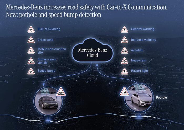 mercedes benz car to x communication lista de funcoes do sistema de comunicacao entre veiculos